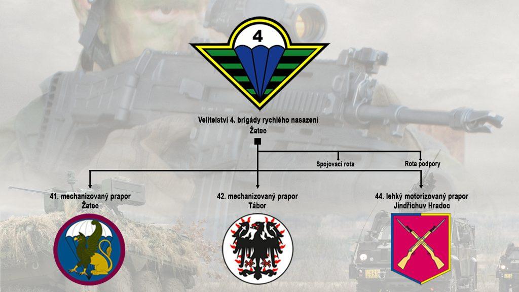 Organizační struktura 4.brn